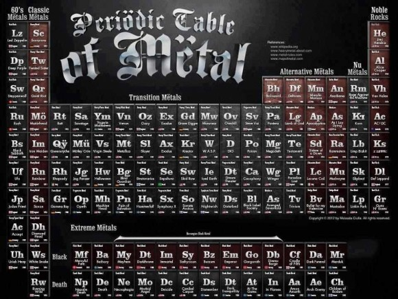 periodic table of metal