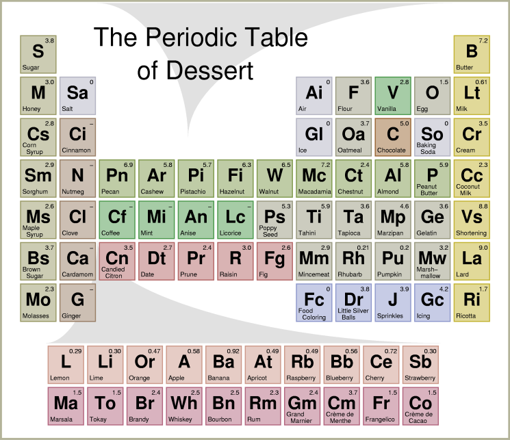 periodic table of tables 1